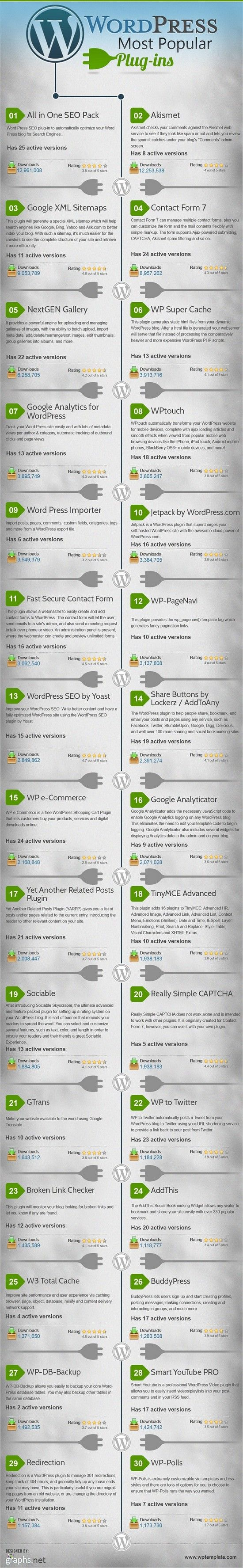 Les plugins wordpress les plus populaires - Xpressionecrite.com